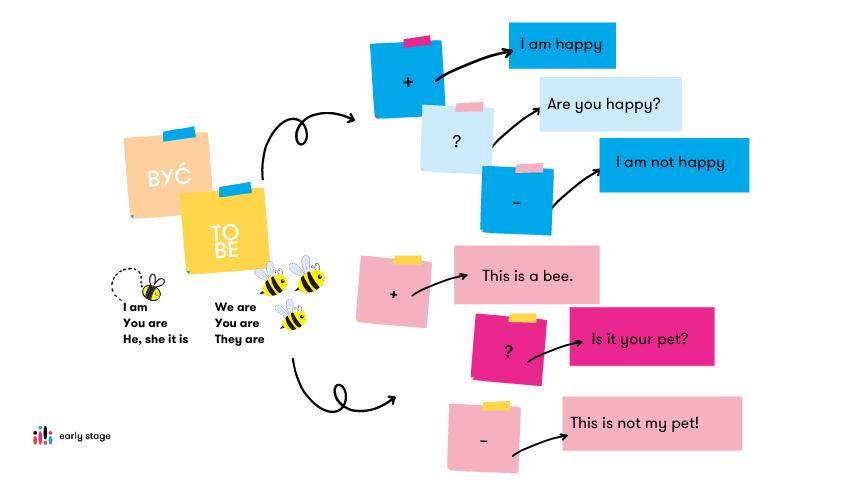 Jak stworzyć mapę myśli